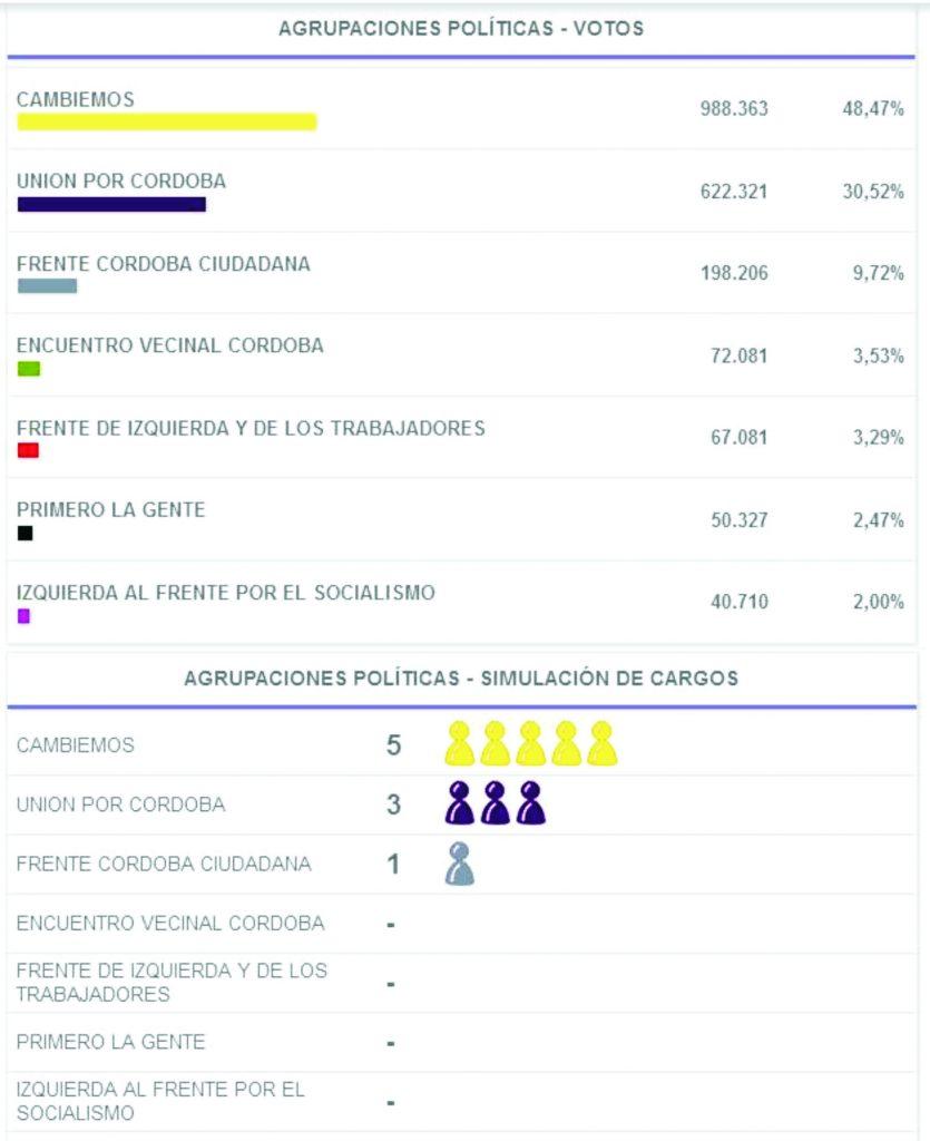 Resultados Cordoba06