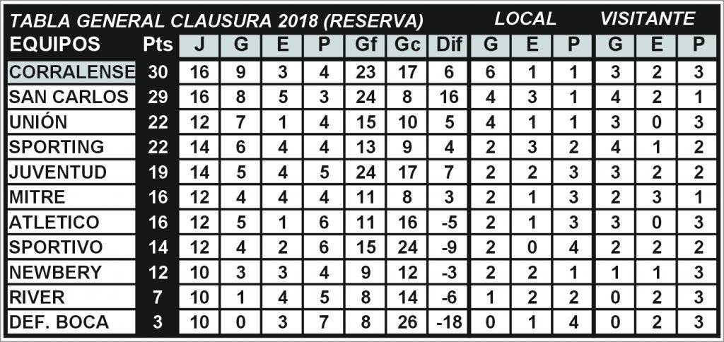 Reserva Clausura 2018